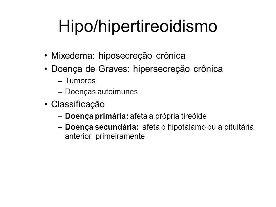 Hipo/hipertireoidismo Mixedema: hiposecreção crônica Doença de Graves: hipersecreção crônica –Tumores –Doenças autoimunes Classificação –Doença primár