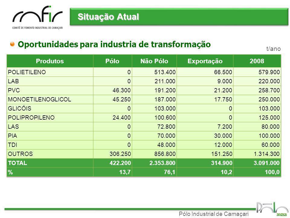 Pólo Industrial de Camaçari t/ano Situação Atual Oportunidades para industria de transformação