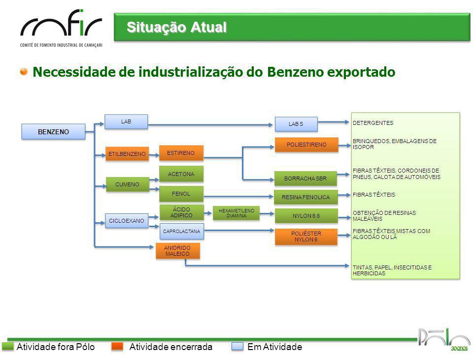 Pólo Industrial de Camaçari Necessidade de industrialização do Benzeno exportado Situação Atual Em AtividadeAtividade encerradaAtividade fora Pólo