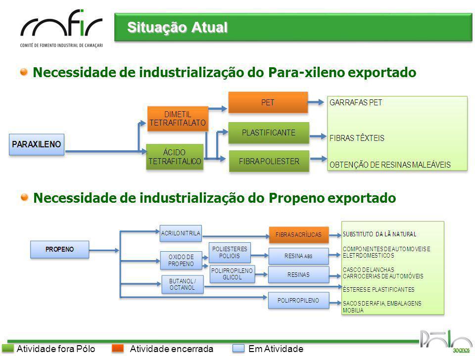 Pólo Industrial de Camaçari Situação Atual Em AtividadeAtividade encerradaAtividade fora Pólo Necessidade de industrialização do Para-xileno exportado