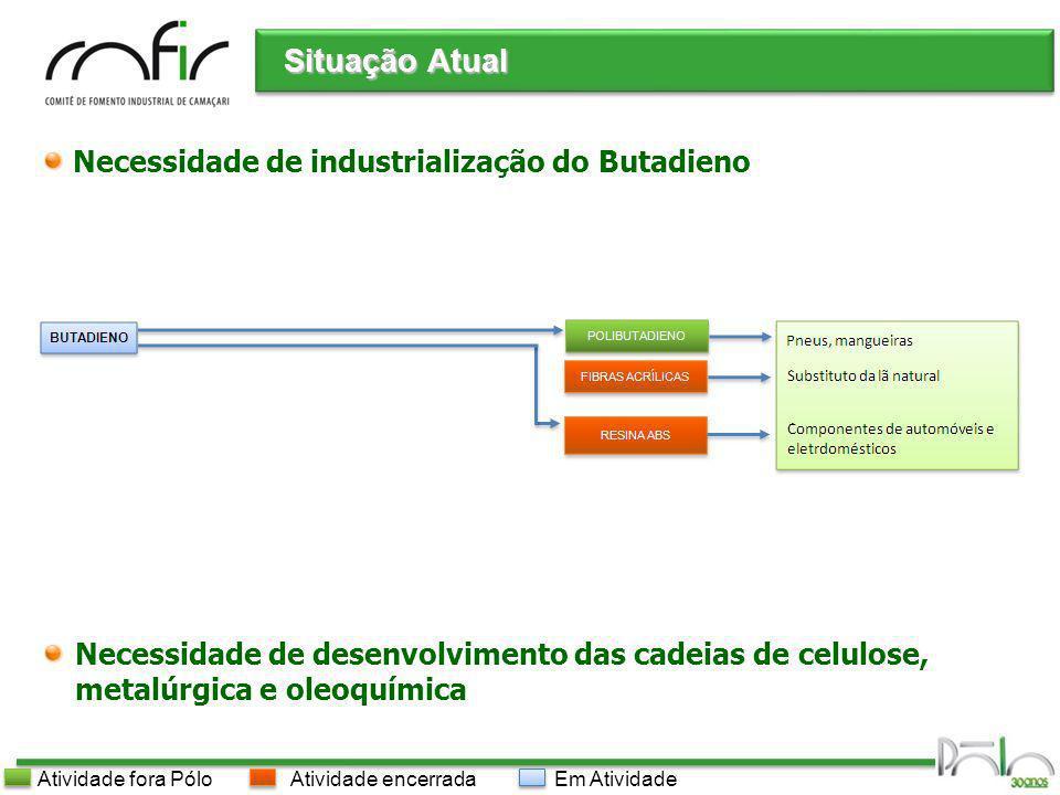 Pólo Industrial de Camaçari Situação Atual Em AtividadeAtividade encerradaAtividade fora Pólo Necessidade de industrialização do Butadieno Necessidade