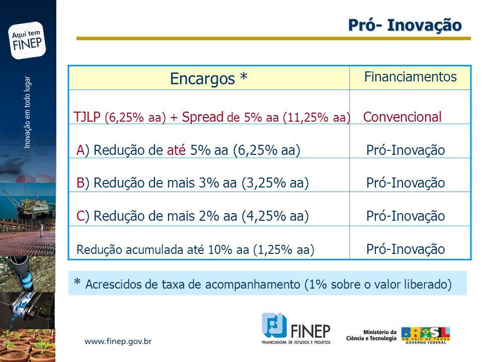 Encargos * Financiamentos TJLP (6,25% aa) + Spread de 5% aa (11,25% aa) Convencional A) Redução de até 5% aa (6,25% aa) Pró-Inovação B) Redução de mai