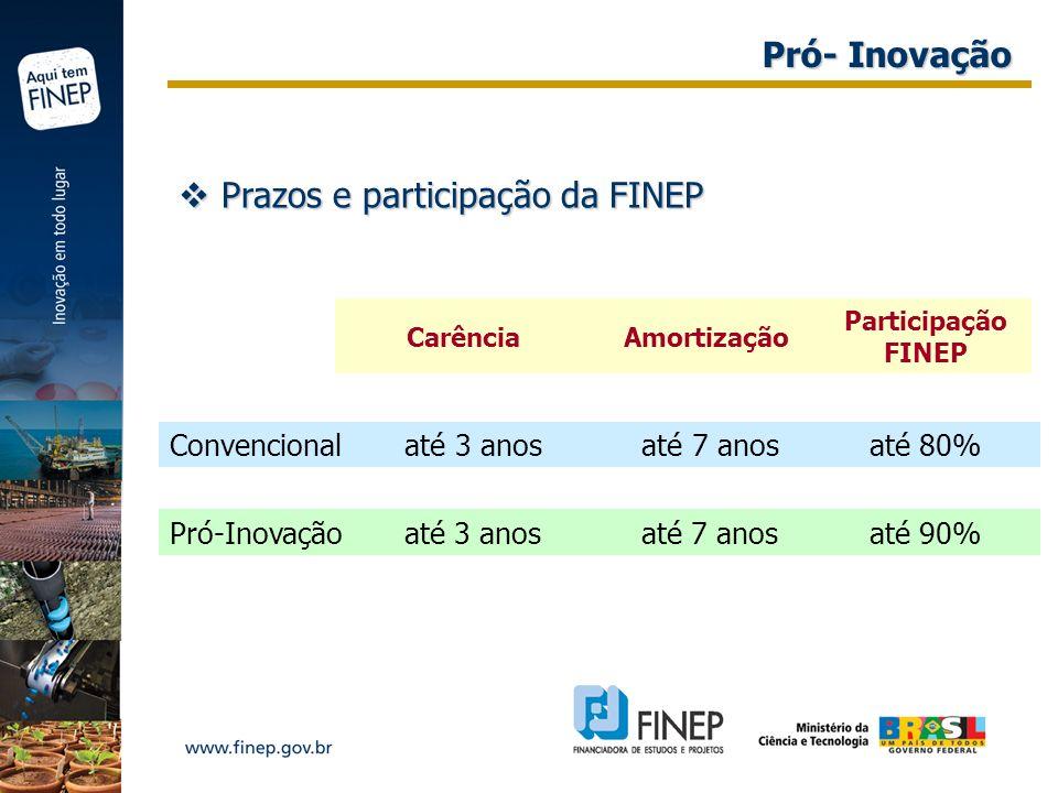 Prazos e participação da FINEP Prazos e participação da FINEP Pró-Inovação até 3 anos até 7 anos até 90% Convencional até 3 anos até 7 anos até 80% Ca