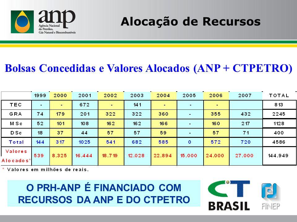 Bolsas Concedidas e Valores Alocados (ANP + CTPETRO) Alocação de Recursos O PRH-ANP É FINANCIADO COM RECURSOS DA ANP E DO CTPETRO