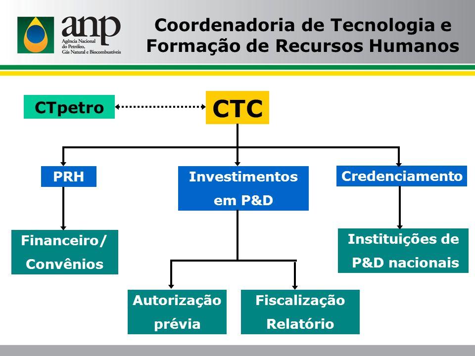 Coordenadoria de Tecnologia e Formação de Recursos Humanos CTC CTpetro PRHInvestimentos em P&D Credenciamento Financeiro/ Convênios Instituições de P&