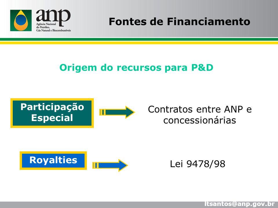 Origem do recursos para P&D Contratos entre ANP e concessionárias Royalties Lei 9478/98 Participação Especial Fontes de Financiamento ltsantos@anp.gov