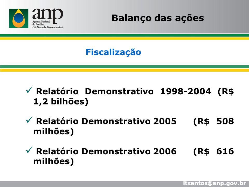 Relatório Demonstrativo 1998-2004 (R$ 1,2 bilhões) Relatório Demonstrativo 2005 (R$ 508 milhões) Relatório Demonstrativo 2006 (R$ 616 milhões) Balanço