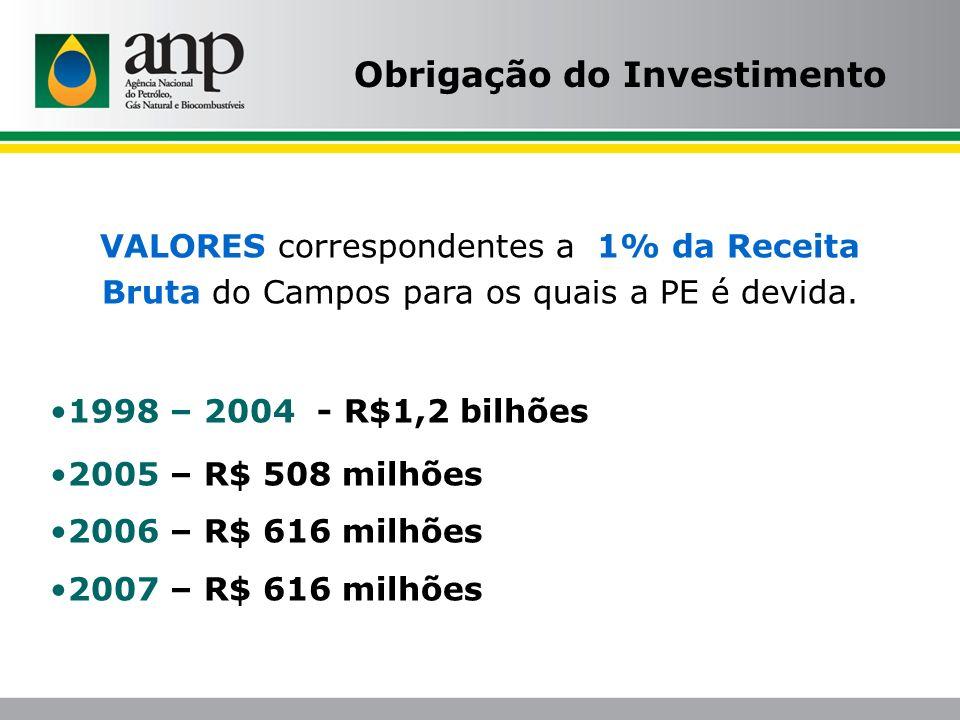 VALORES correspondentes a 1% da Receita Bruta do Campos para os quais a PE é devida. 1998 – 2004 - R$1,2 bilhões 2005 – R$ 508 milhões 2006 – R$ 616 m