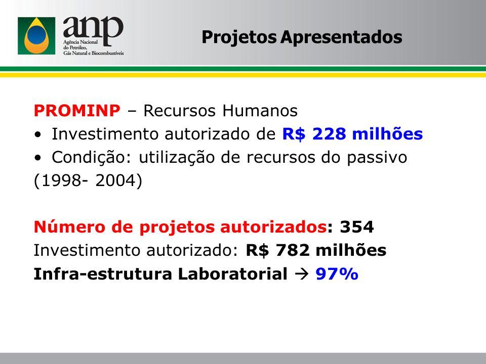PROMINP – Recursos Humanos Investimento autorizado de R$ 228 milhões Condição: utilização de recursos do passivo (1998- 2004) Número de projetos autor