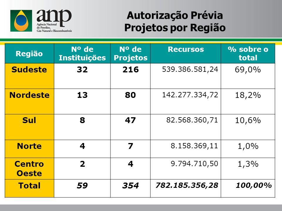 Região Nº de Instituições Nº de Projetos Recursos% sobre o total Sudeste32216 539.386.581,24 69,0% Nordeste1380 142.277.334,72 18,2% Sul847 82.568.360