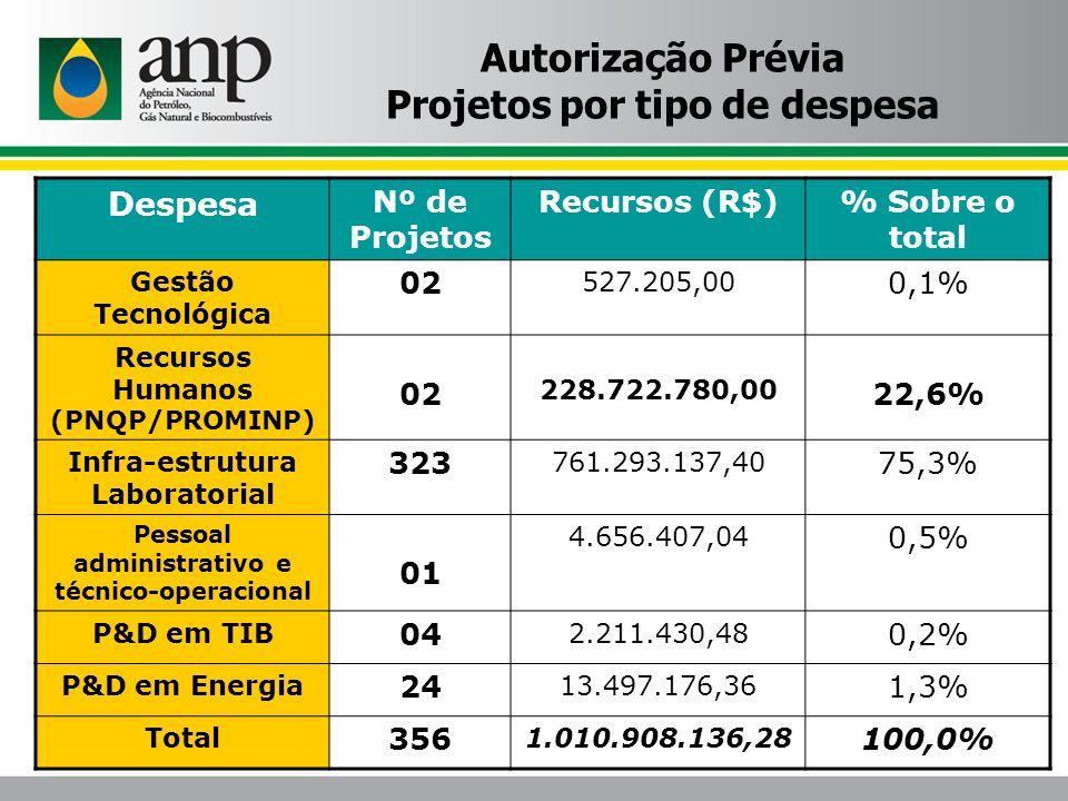 Autorização Prévia Projetos por tipo de despesa Despesa Nº de Projetos Recursos (R$)% Sobre o total Gestão Tecnológica 02 527.205,00 0,1% Recursos Hum