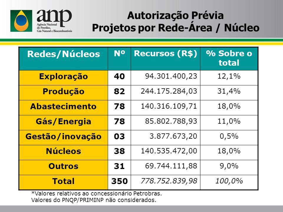 Autorização Prévia Projetos por Rede-Área / Núcleo Redes/Núcleos NºRecursos (R$)% Sobre o total Exploração40 94.301.400,2312,1% Produção82 244.175.284