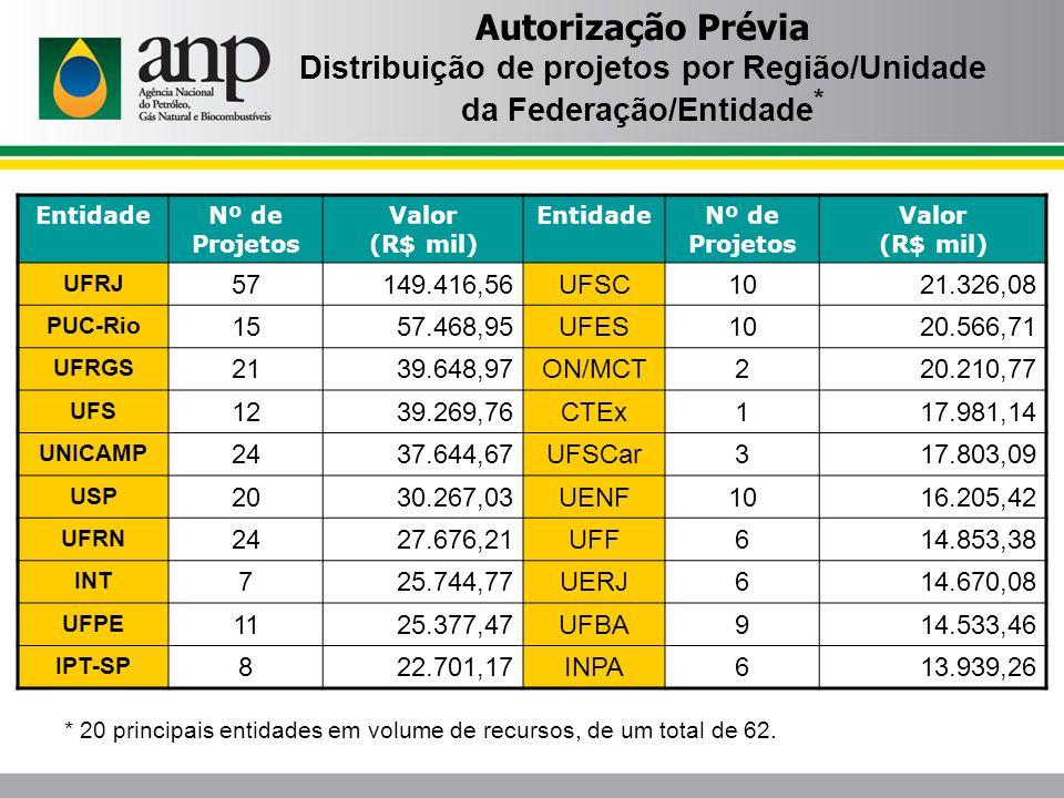 Autorização Prévia Distribuição de projetos por Região/Unidade da Federação/Entidade * EntidadeNº de Projetos Valor (R$ mil) EntidadeNº de Projetos Va