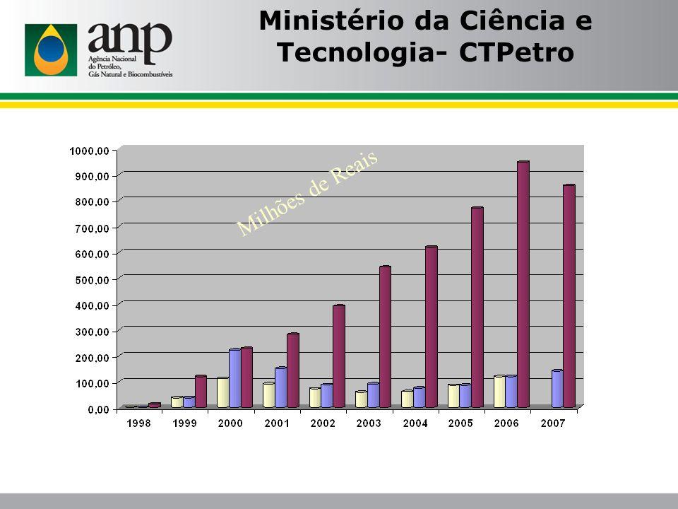 Ministério da Ciência e Tecnologia- CTPetro Milhões de Reais
