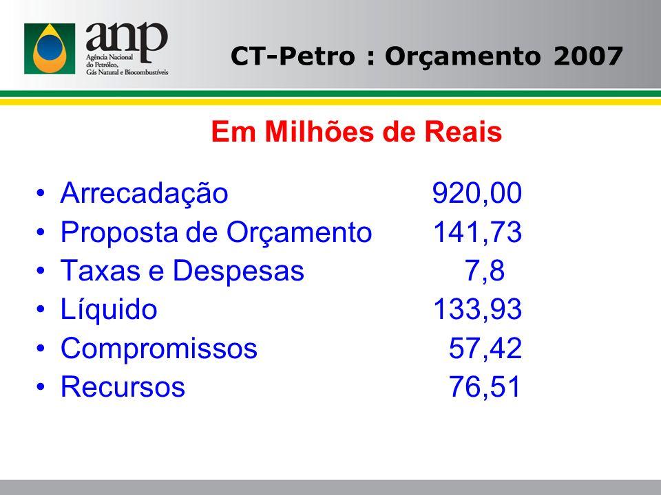 CT-Petro : Orçamento 2007 Arrecadação 920,00 Proposta de Orçamento141,73 Taxas e Despesas 7,8 Líquido133,93 Compromissos 57,42 Recursos 76,51 Em Milhõ