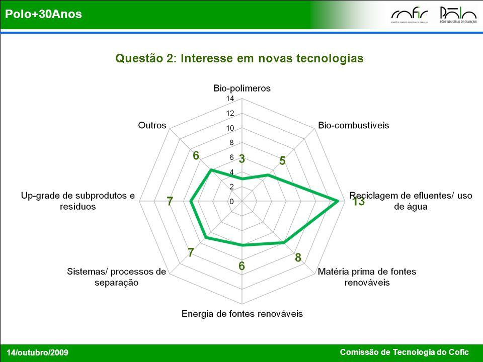 Comissão de Tecnologia do Cofic 14/outubro/2009 Polo+30Anos Questão 2: Interesse em novas tecnologias