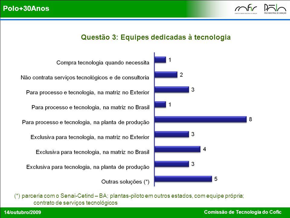 Comissão de Tecnologia do Cofic 14/outubro/2009 Questão 3: Equipes dedicadas à tecnologia Polo+30Anos (*) parceria com o Senai-Cetind – BA; plantas-pi