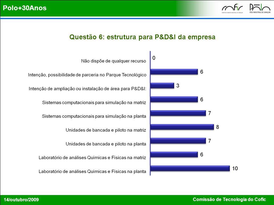 Comissão de Tecnologia do Cofic 14/outubro/2009 Polo+30Anos Questão 6: estrutura para P&D&I da empresa