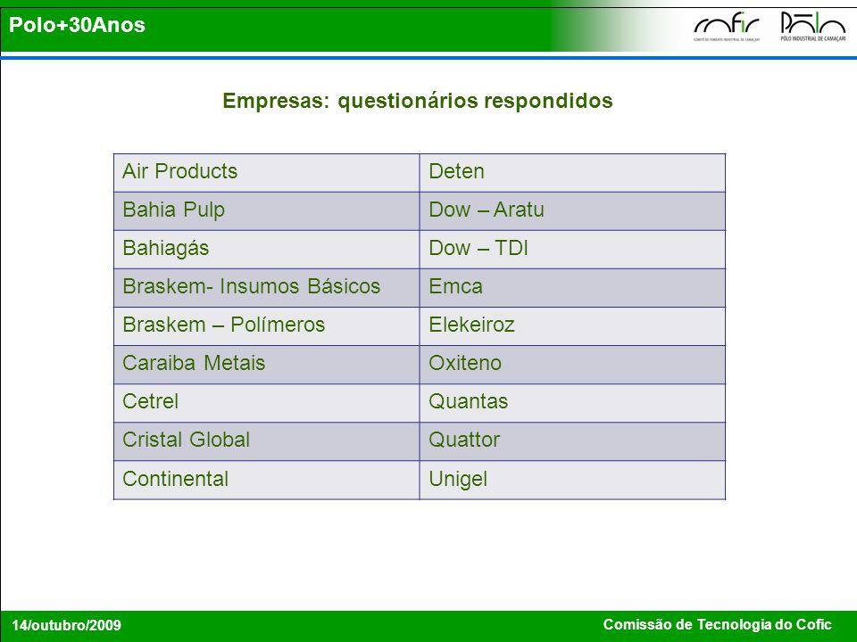 Comissão de Tecnologia do Cofic 14/outubro/2009 Empresas: questionários respondidos Polo+30Anos Air ProductsDeten Bahia PulpDow – Aratu BahiagásDow –