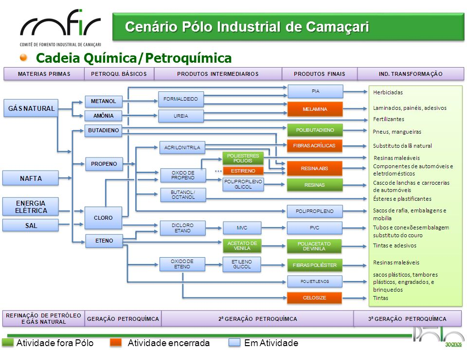 Pólo Industrial de Camaçari Cenário Pólo Industrial de Camaçari Cadeia Química/Petroquímica Em AtividadeAtividade encerradaAtividade fora Pólo