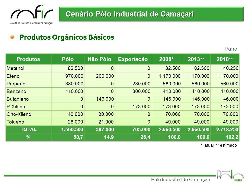 Pólo Industrial de Camaçari t/ano * atual ** estimado Produtos Inorgânicos Básicos Cenário Pólo Industrial de Camaçari