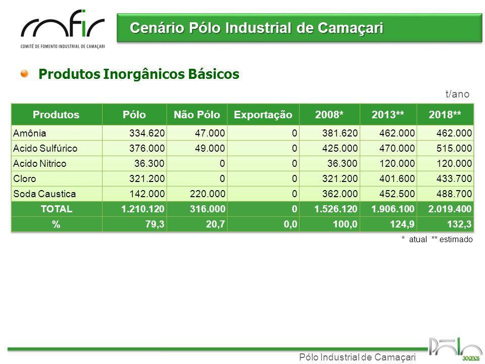 Pólo Industrial de Camaçari t/ano * atual ** estimado Crescimento da capacidade de produção Cenário Pólo Industrial de Camaçari