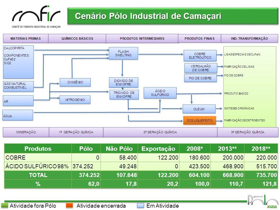 Pólo Industrial de Camaçari Cenário Pólo Industrial de Camaçari Oportunidades – Iniciativa Governamental CRIAÇÃO DO PÓLO DE BIODIESEL CRIAÇÃO DO PÓLO DE BIODIESEL CONSOLIDAÇÃO PÓLO PETROQUÍMICO CONSOLIDAÇÃO PÓLO DE ÁLCOOL AEHC/AEACAuto-suficiência na produção na produção PÓLO DE ÁLCOOL AEHC/AEACAuto-suficiência na produção na produção CONSOLIDAÇÃO PÓLO DE INFORMÁTICA CONSOLIDAÇÃO PÓLO DE INFORMÁTICA PRONAVAL ENERGIAENERGIA