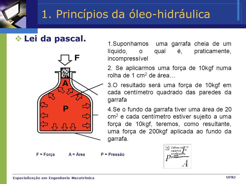 Especialização em Engenharia Mecatrônica UFRJ 1.Princípios da óleo-hidráulica Lei da pascal.