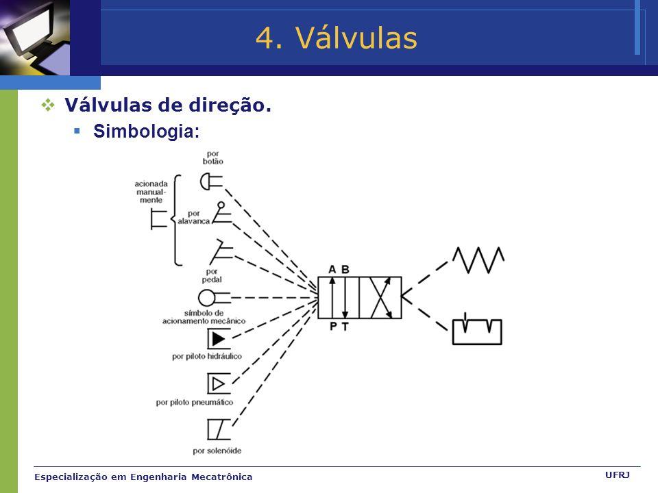 Especialização em Engenharia Mecatrônica UFRJ 4. Válvulas Válvulas de direção. Simbologia:
