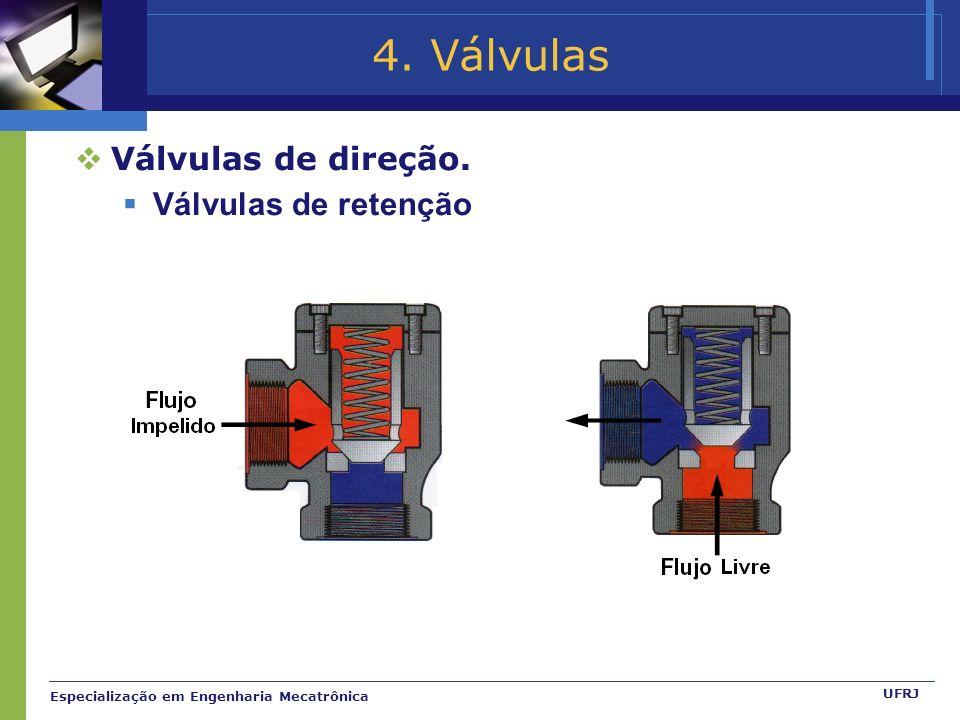 Especialização em Engenharia Mecatrônica UFRJ 4. Válvulas Válvulas de direção. Válvulas de retenção