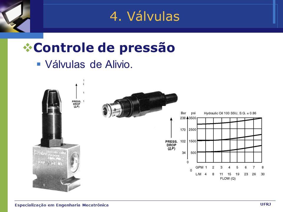 Especialização em Engenharia Mecatrônica UFRJ 4. Válvulas Controle de pressão Válvulas de Alivio.