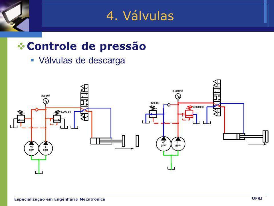Especialização em Engenharia Mecatrônica UFRJ 4. Válvulas Controle de pressão Válvulas de descarga