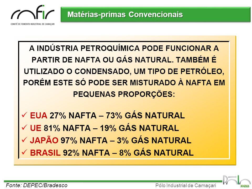 Pólo Industrial de Camaçari Fonte: ABIQUIM Balaço de disponibilidade de Nafta período 2008 - 2020 Matérias-primas Convencionais