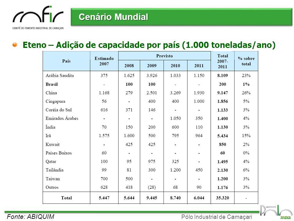 Pólo Industrial de Camaçari Cenário Mundial Fonte: ABIQUIM Eteno – Adição de capacidade por país (1.000 toneladas/ano)