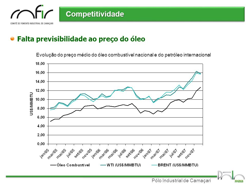 Pólo Industrial de Camaçari Competitividade Falta previsibilidade ao preço do óleo Evolução do preço médio do óleo combustível nacional e do petróleo