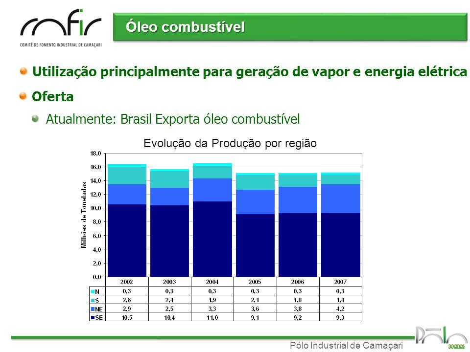 Pólo Industrial de Camaçari Óleo combustível Utilização principalmente para geração de vapor e energia elétrica Oferta Atualmente: Brasil Exporta óleo