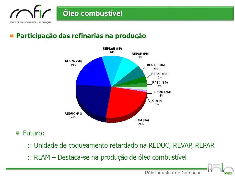Pólo Industrial de Camaçari Demanda Balanço oferta-demanda: :: Pólo é privilegiado pela oferta de óleo regional Vendas de óleo no Brasil Estável em projeções futuras: Cerca de 30% do consumo da Bahia Pólo – 150.000 t/ano