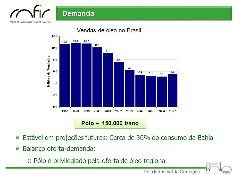 Pólo Industrial de Camaçari Demanda Balanço oferta-demanda: :: Pólo é privilegiado pela oferta de óleo regional Vendas de óleo no Brasil Estável em pr