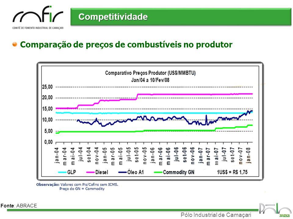 Pólo Industrial de Camaçari Competitividade Fonte: ABRACE Comparação de preços de combustíveis no produtor