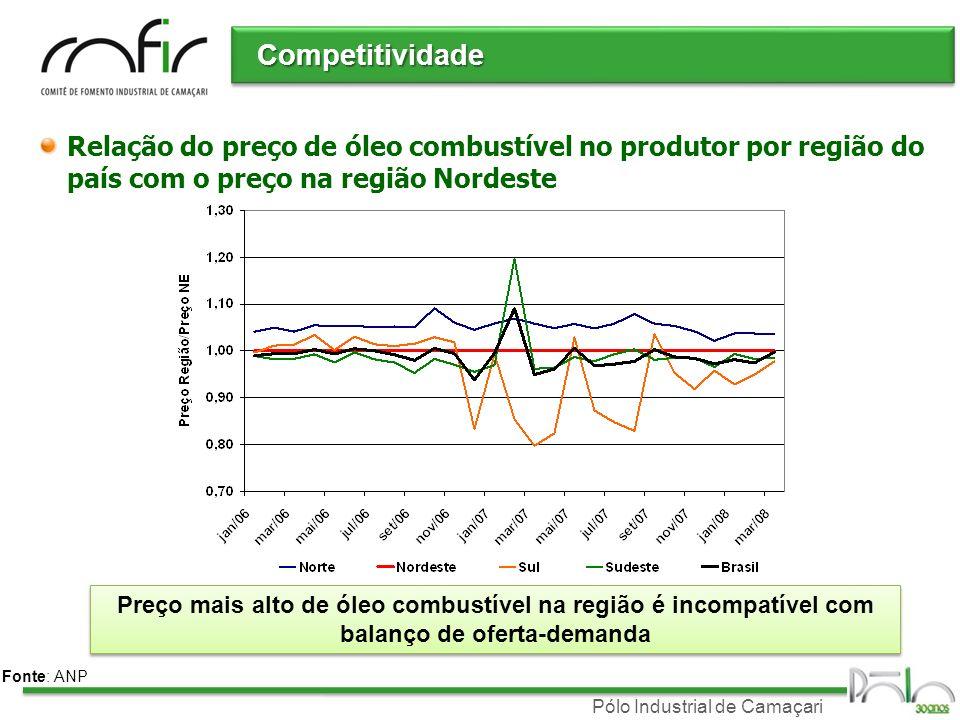 Pólo Industrial de Camaçari Competitividade Relação do preço de óleo combustível no produtor por região do país com o preço na região Nordeste Fonte: