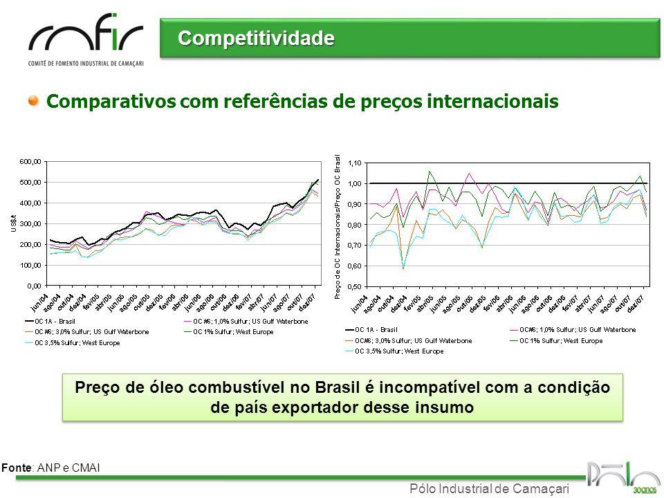 Pólo Industrial de Camaçari Competitividade Comparativos com referências de preços internacionais Fonte: ANP e CMAI Preço de óleo combustível no Brasi