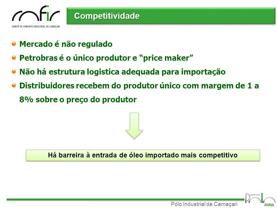 Pólo Industrial de Camaçari Competitividade Mercado é não regulado Petrobras é o único produtor e price maker Não há estrutura logistica adequada para