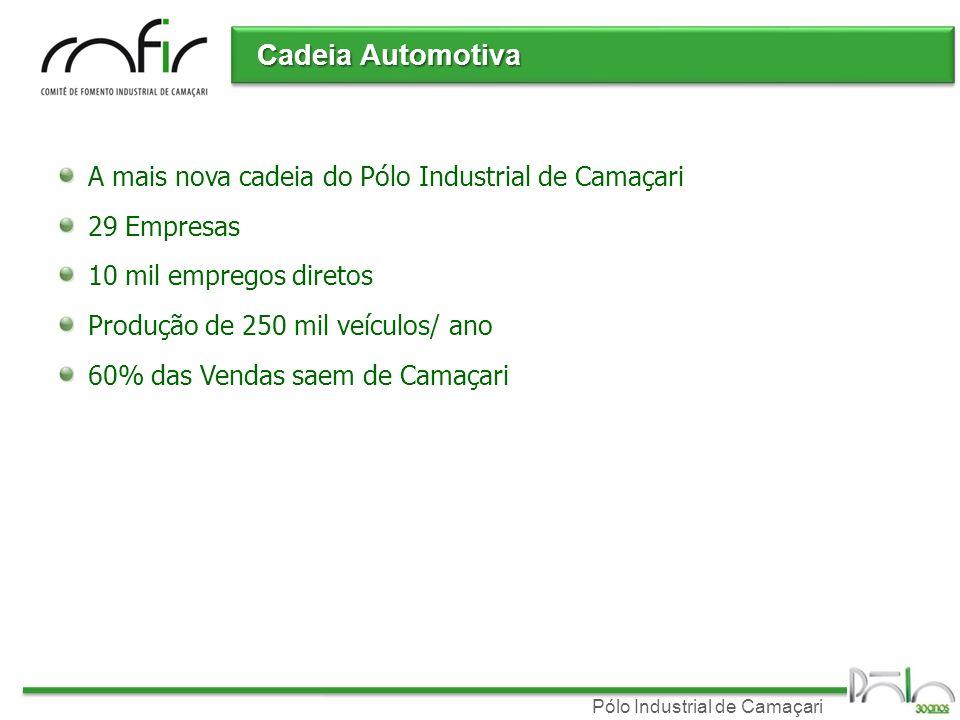 Pólo Industrial de Camaçari Cadeia Automotiva A mais nova cadeia do Pólo Industrial de Camaçari 29 Empresas 10 mil empregos diretos Produção de 250 mi