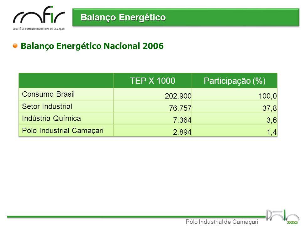 Pólo Industrial de Camaçari Balanço Energético Consumo energético do Pólo % de distribuição do consumo% de distribuição dos importado