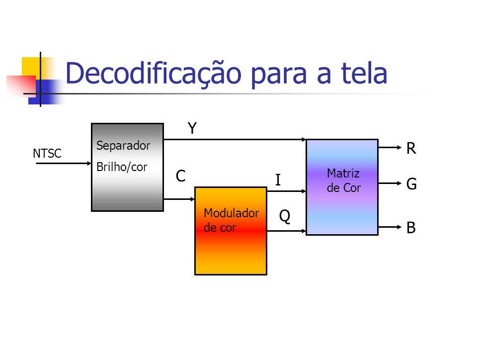 Decodificação para a tela NTSC Separador Brilho/cor Modulador de cor Matriz de Cor R G B Y C I Q