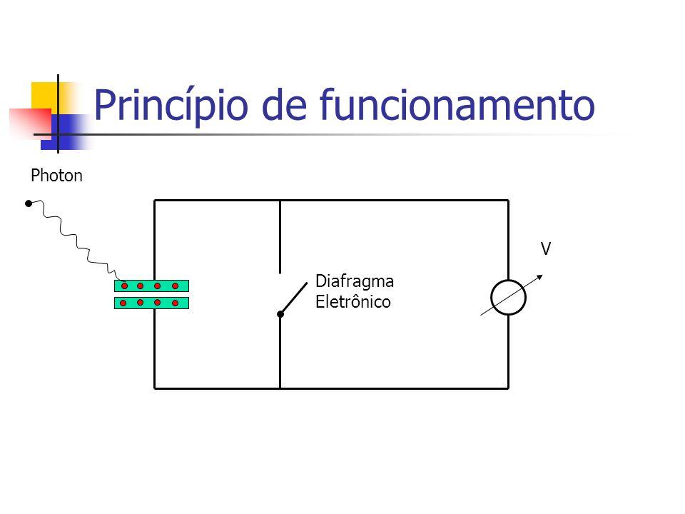 Princípio de funcionamento Photon Diafragma Eletrônico V