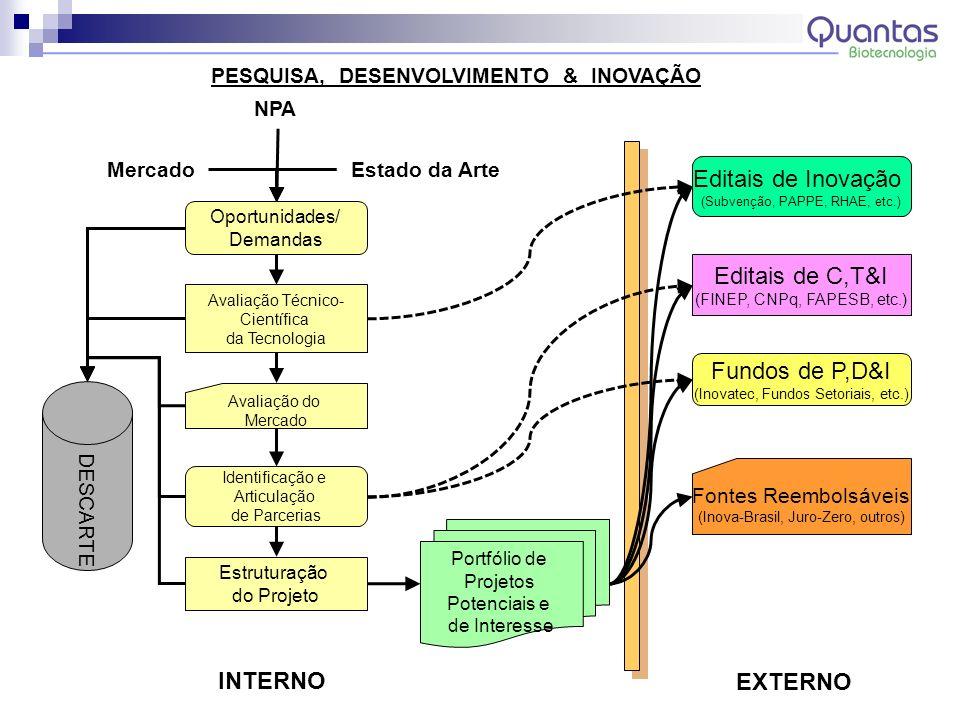 PESQUISA, DESENVOLVIMENTO & INOVAÇÃO Oportunidades/ Demandas Avaliação Técnico- Científica da Tecnologia Avaliação do Mercado NPA Estado da Arte Ident