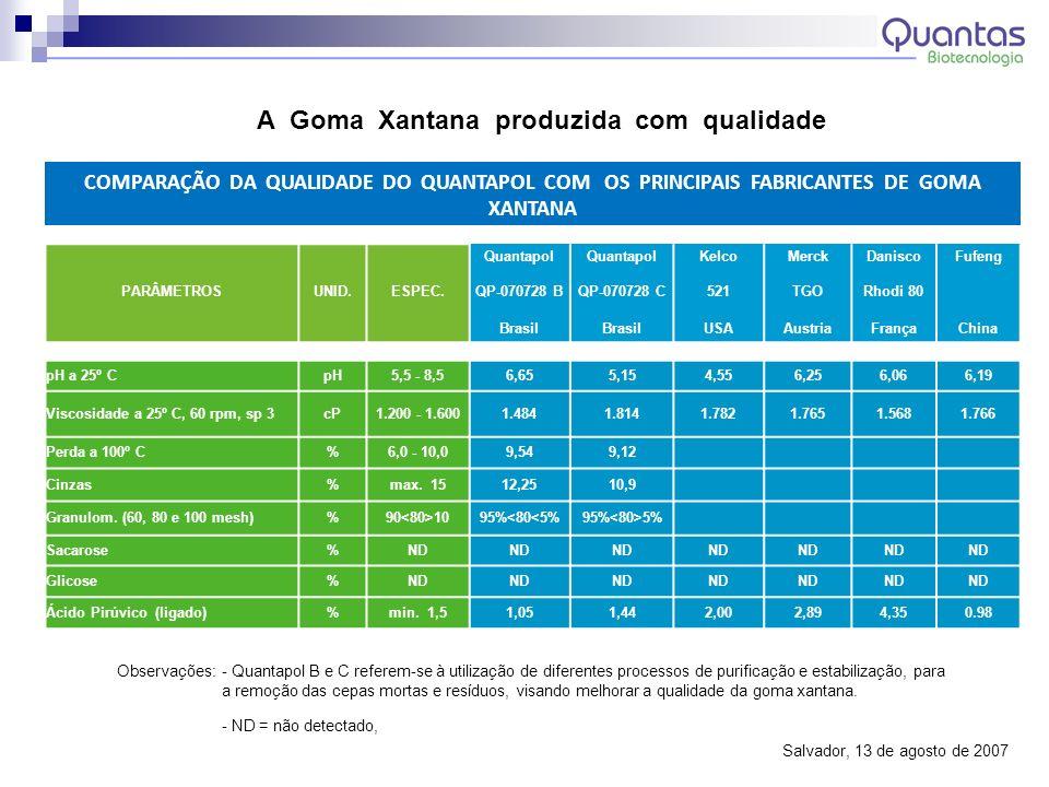 A Goma Xantana produzida na unidade piloto foi analisada pelo CENPES, cujo relatório concluiu que ensaios realizados sob responsabilidade do Cenpes/PDP/TED mostraram que a goma polimérica do tipo xantana lote QP-070831D atende aos requisitos exigidos pela Norma Petrobrás N-2604 para uso com aditivo viscosificante em fluidos de perfuração de base aquosa; (CT TEP – 043/2007 - Novembro/07) Adquirido do Governo da Bahia área própria no Pólo de Camaçari para instalação da unidade industrial (2006); Pesquisadores da Quantas e do SENAI/CETIND, formalizaram ao INPI pedido de registro de 04 Patentes referentes à tecnologia desenvolvida para a produção em escala industrial da goma xantana (2008/2009); O INPI concedeu o registro da marca Quantapol ® (2009); Obtido do órgão Ambiental a Licença de Implantação (LI) para a unidade Industrial (2007); Concluído projeto e dado início a obras preliminares de engenharia visando a construção da unidade industrial.