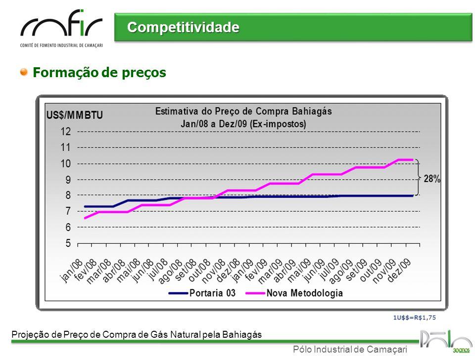 Pólo Industrial de Camaçari Competitividade Formação de preços Projeção de Preço de Compra de Gás Natural pela Bahiagás