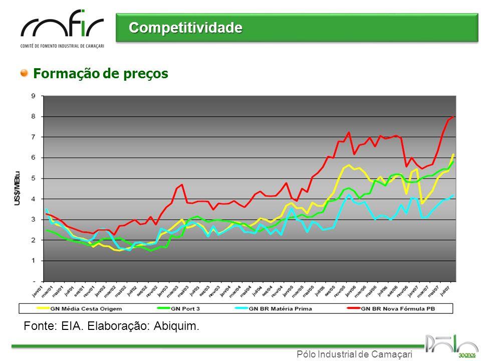 Pólo Industrial de Camaçari Competitividade Formação de preços Fonte: EIA. Elaboração: Abiquim.